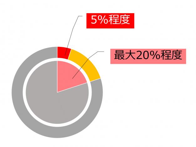 意識的に行動しているのは通常5%程度、最大でも20%