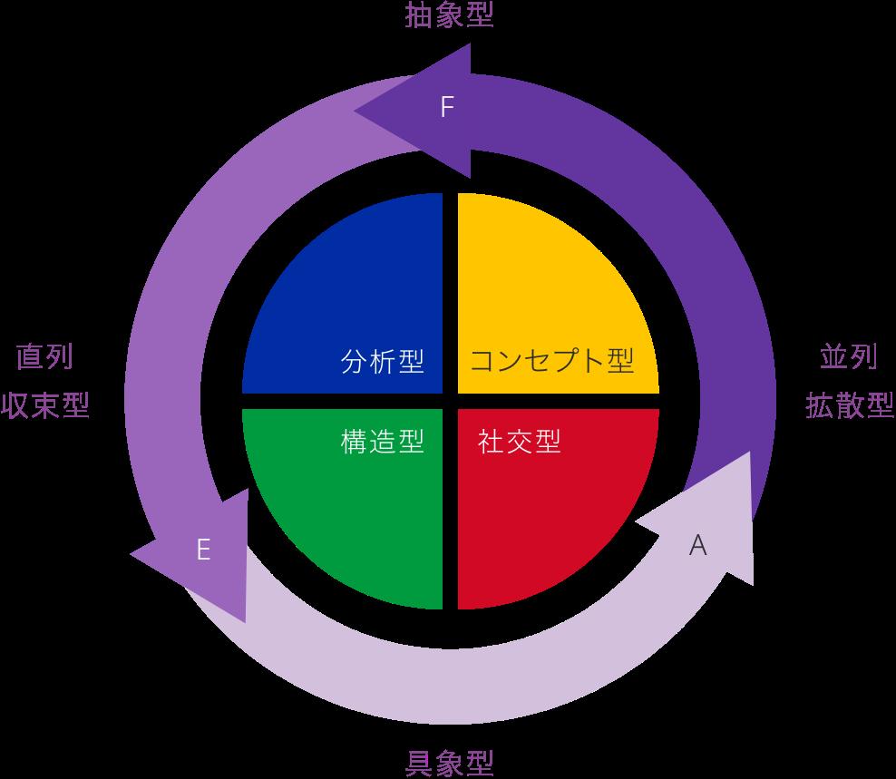 4つの思考特性と3つの行動特性を表す図
